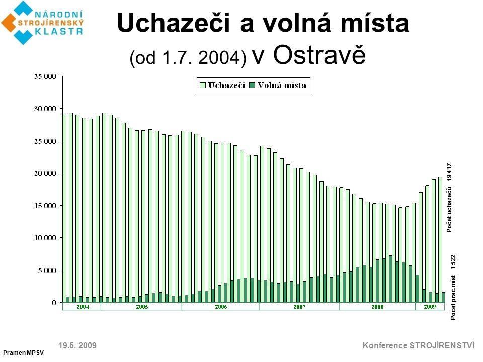 Uchazeči a volná místa (od 1.7. 2004) v Ostravě