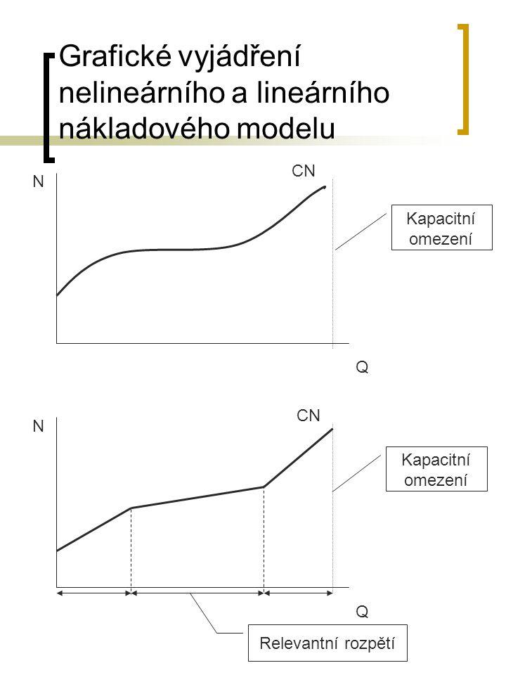 Grafické vyjádření nelineárního a lineárního nákladového modelu