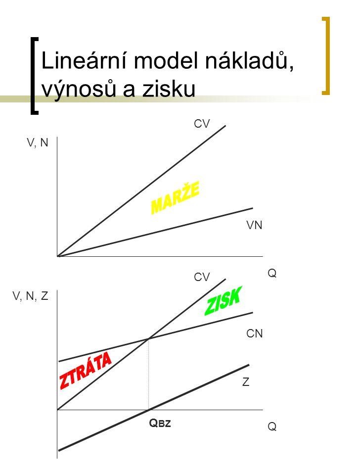 Lineární model nákladů, výnosů a zisku