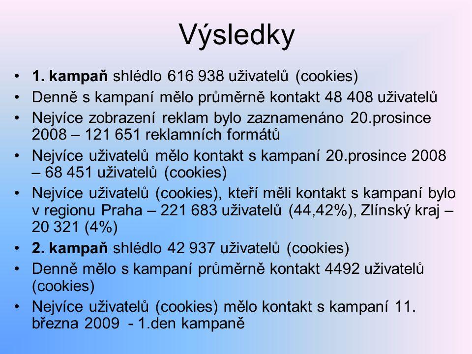 Výsledky 1. kampaň shlédlo 616 938 uživatelů (cookies)