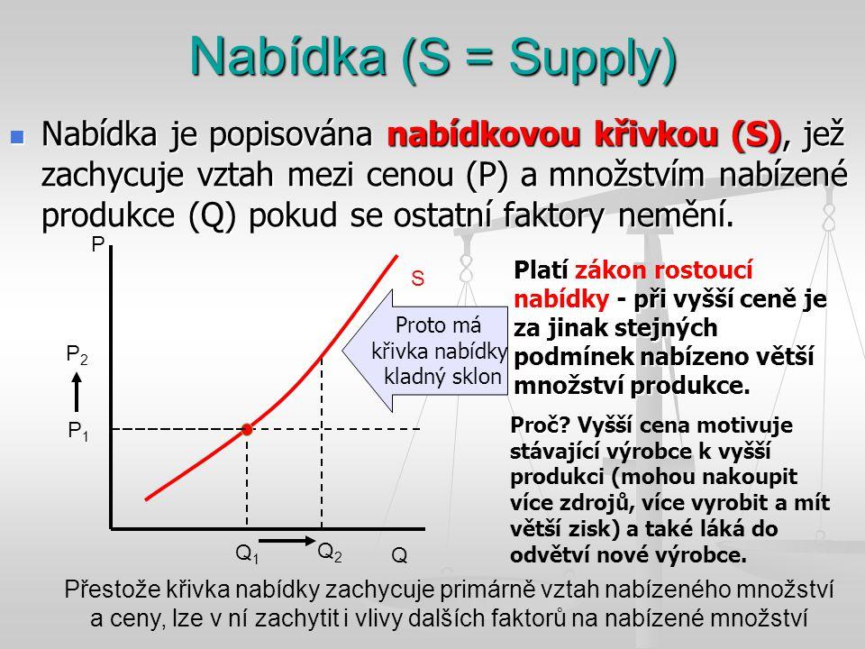 Nabídka (S = Supply)