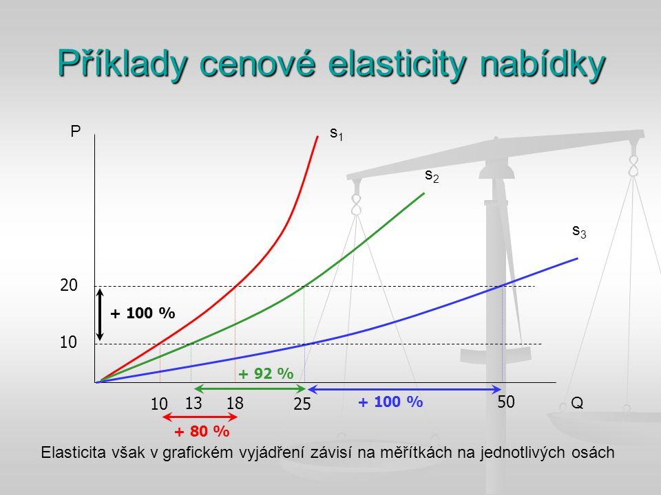 Příklady cenové elasticity nabídky