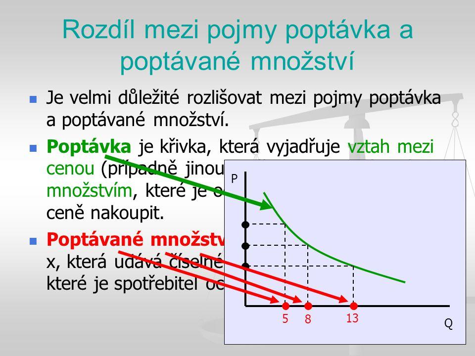 Rozdíl mezi pojmy poptávka a poptávané množství