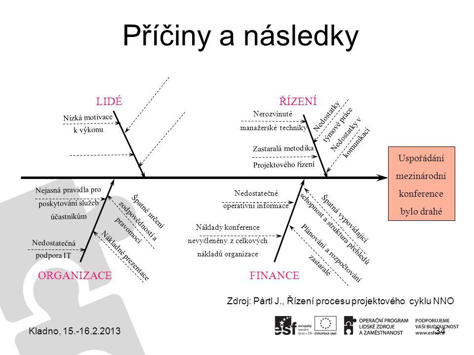 Příčiny a následky LIDÉ ŘÍZENÍ ORGANIZACE FINANCE