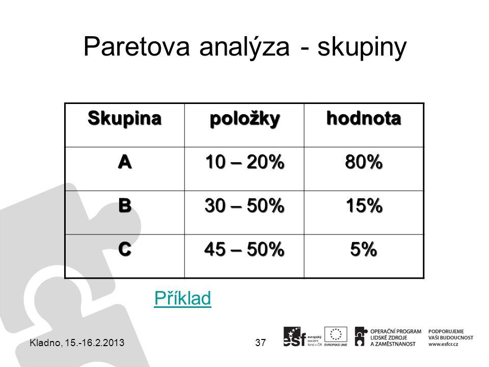 Paretova analýza - skupiny