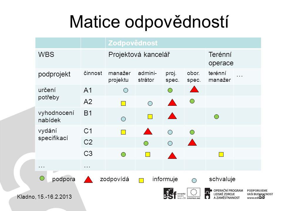 Matice odpovědností Zodpovědnost WBS Projektová kancelář