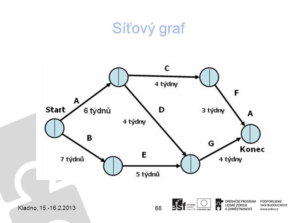 Síťový graf Kladno, 15.-16.2.2013
