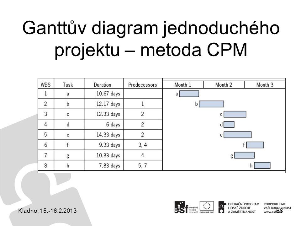 Ganttův diagram jednoduchého projektu – metoda CPM