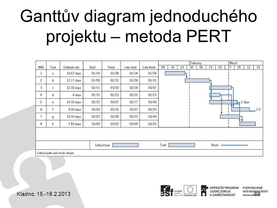 Ganttův diagram jednoduchého projektu – metoda PERT