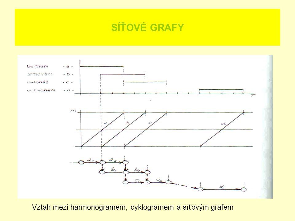 SÍŤOVÉ GRAFY Vztah mezi harmonogramem, cyklogramem a síťovým grafem