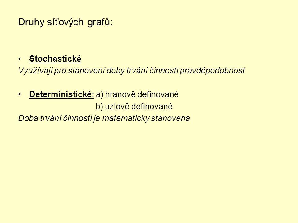 Druhy síťových grafů: Stochastické