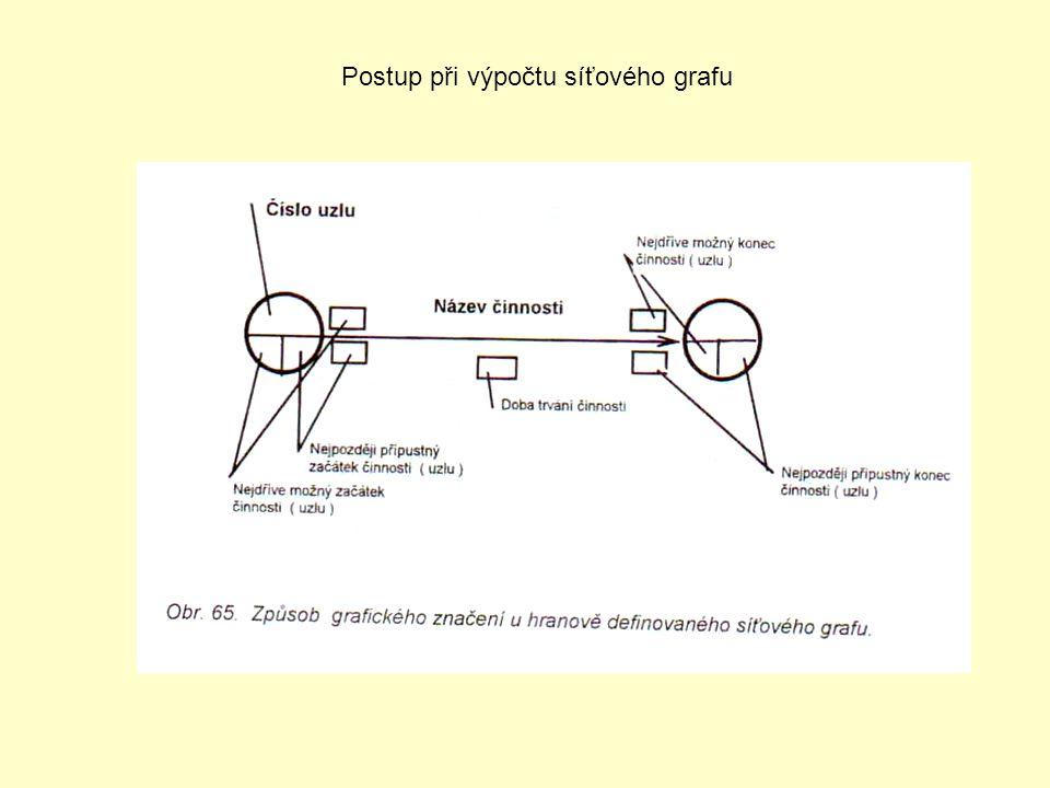 Postup při výpočtu síťového grafu
