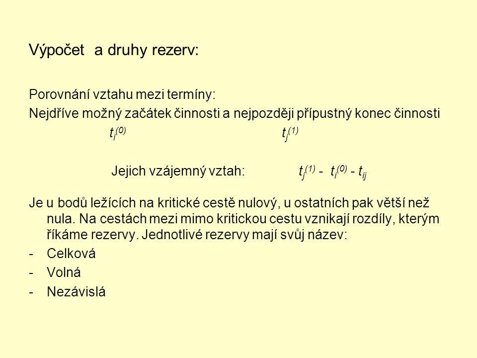 Výpočet a druhy rezerv: