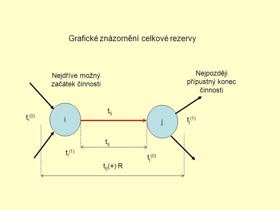 Grafické znázornění celkové rezervy
