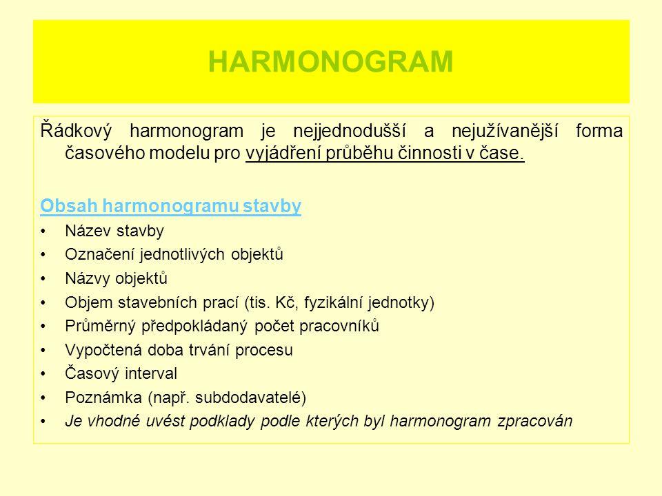 HARMONOGRAM Řádkový harmonogram je nejjednodušší a nejužívanější forma časového modelu pro vyjádření průběhu činnosti v čase.