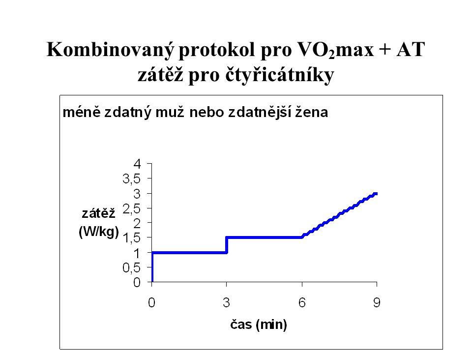 Kombinovaný protokol pro VO2max + AT zátěž pro čtyřicátníky