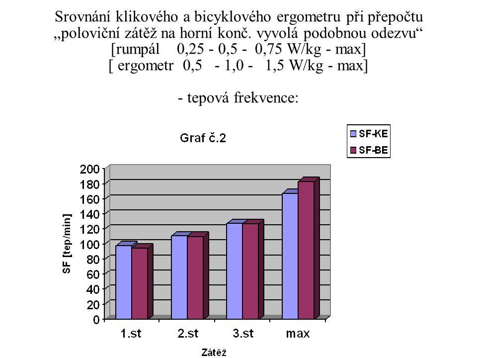 """Srovnání klikového a bicyklového ergometru při přepočtu """"poloviční zátěž na horní konč."""