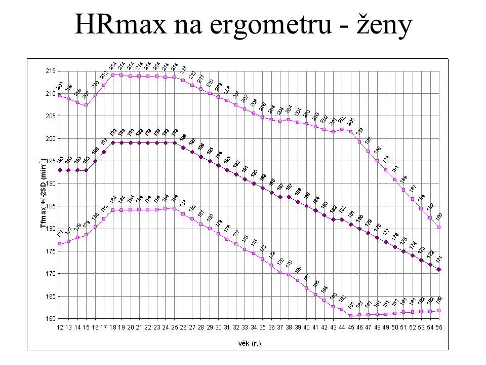HRmax na ergometru - ženy