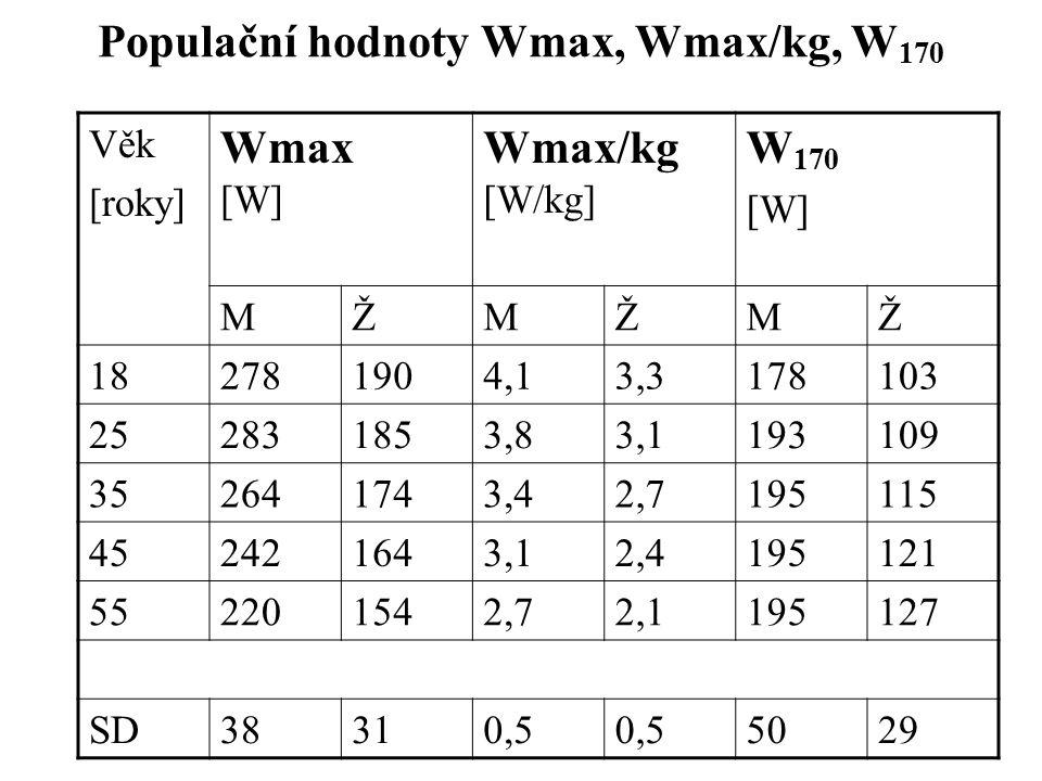 Populační hodnoty Wmax, Wmax/kg, W170