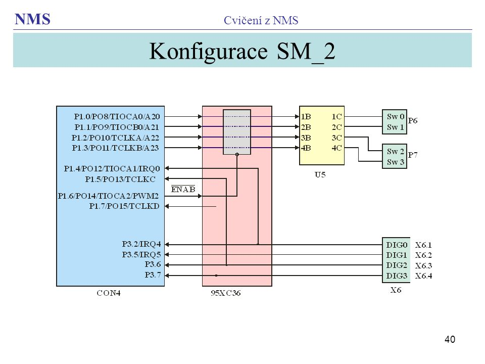 Konfigurace SM_2