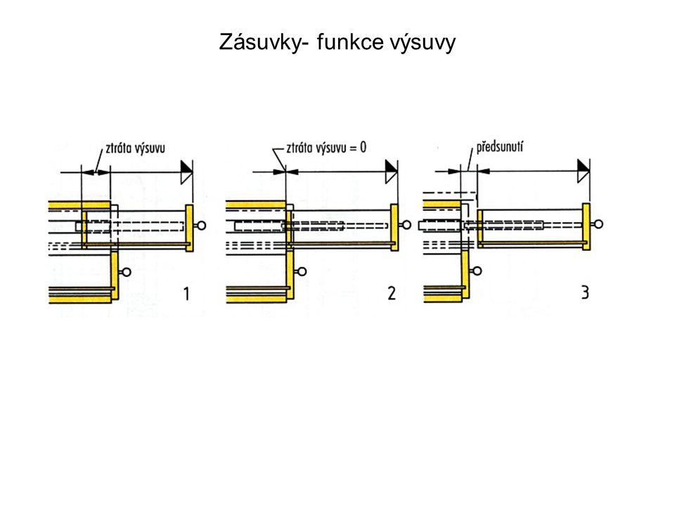 Zásuvky- funkce výsuvy