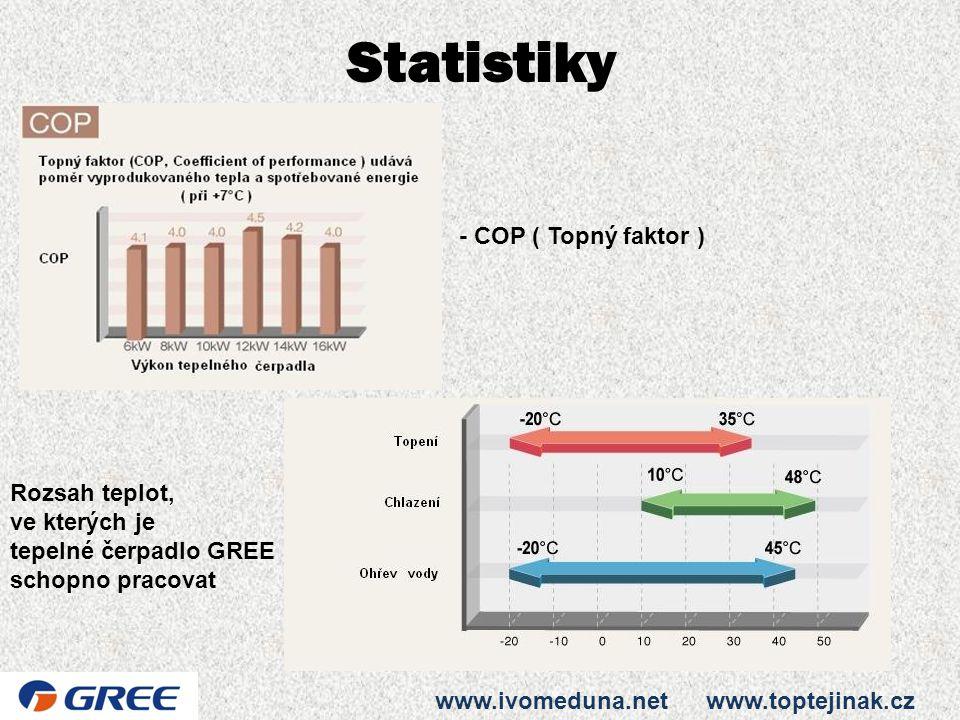 Statistiky - COP ( Topný faktor ) Rozsah teplot, ve kterých je
