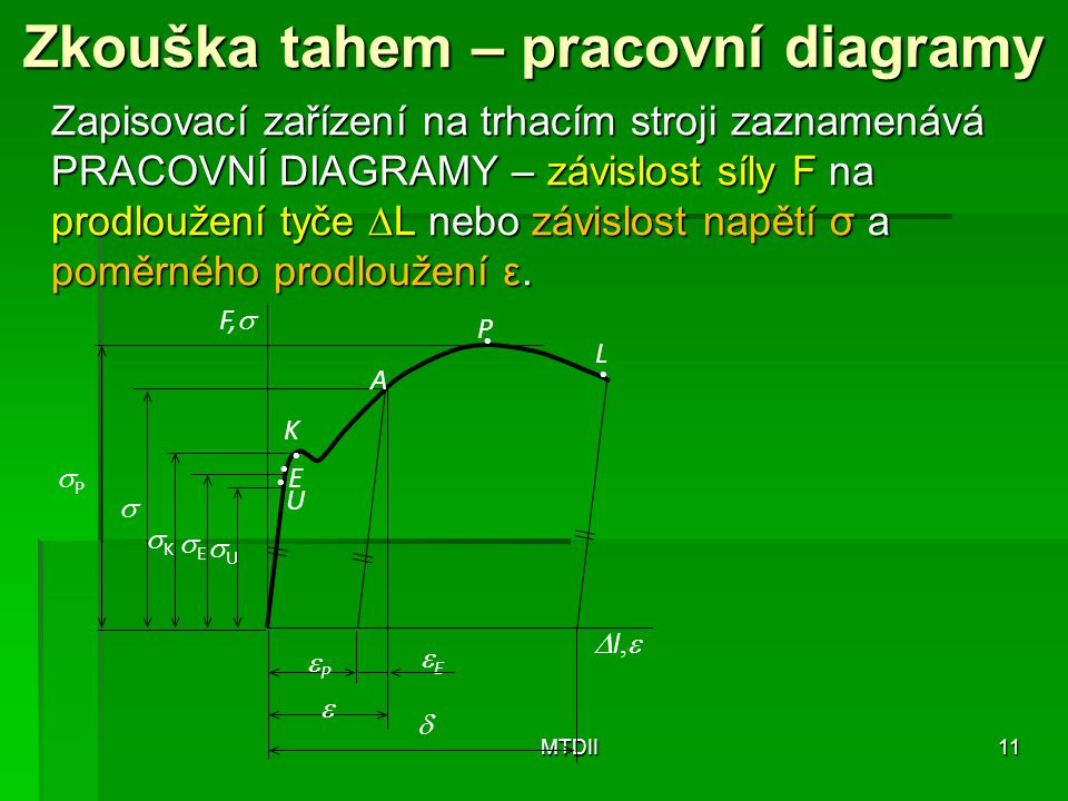 Zkouška tahem – pracovní diagramy