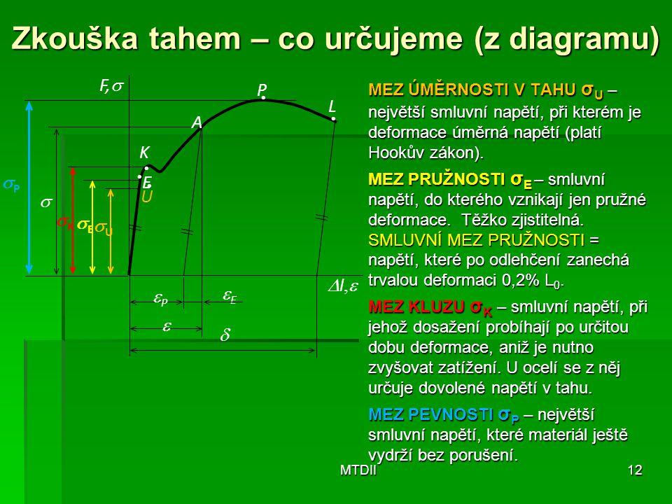 Zkouška tahem – co určujeme (z diagramu)