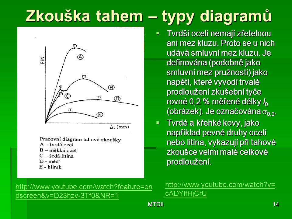 Zkouška tahem – typy diagramů