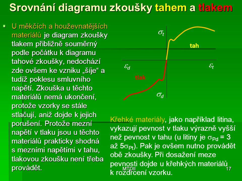 Srovnání diagramu zkoušky tahem a tlakem