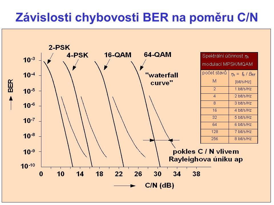 Závislosti chybovosti BER na poměru C/N