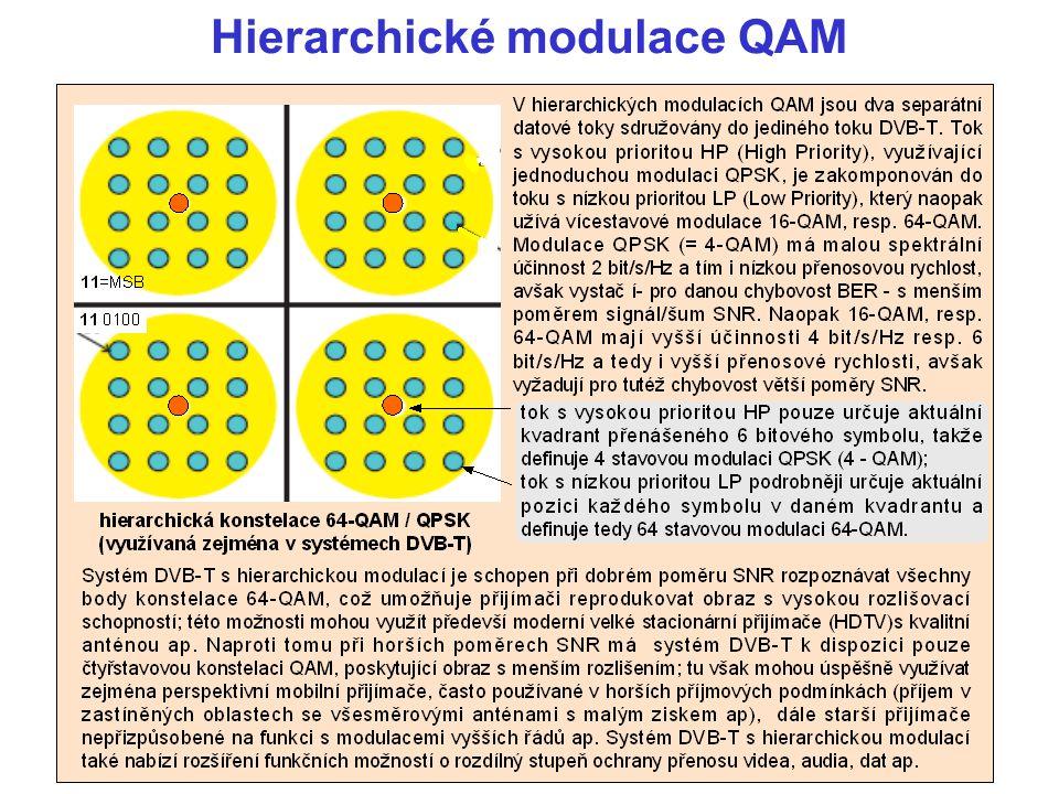 Hierarchické modulace QAM