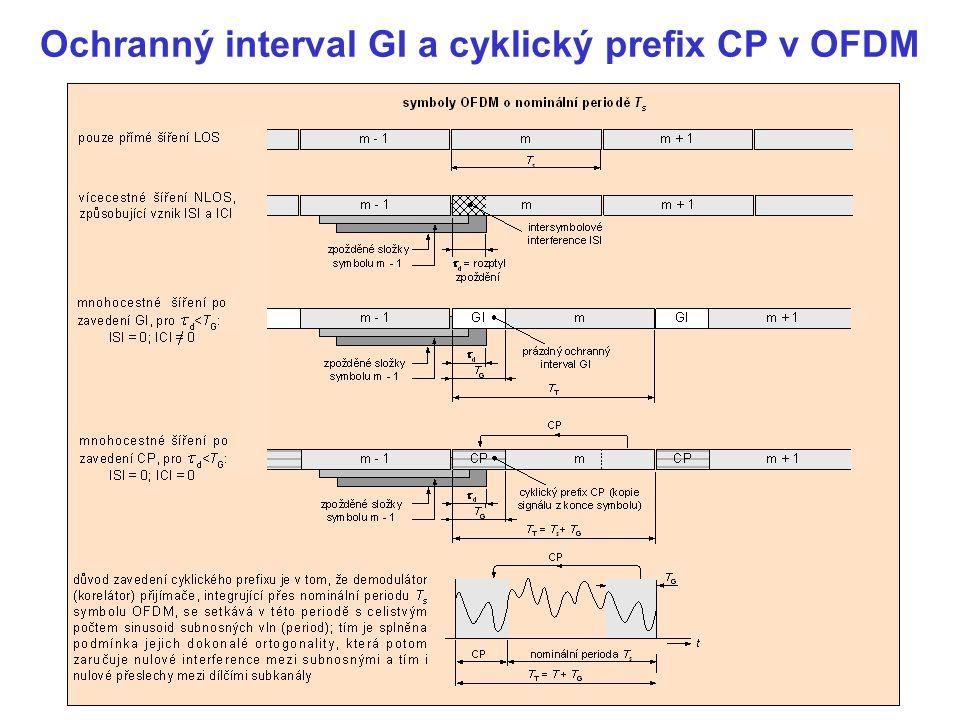 Ochranný interval GI a cyklický prefix CP v OFDM