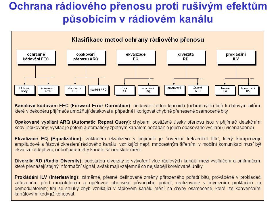 Ochrana rádiového přenosu proti rušivým efektům působícím v rádiovém kanálu