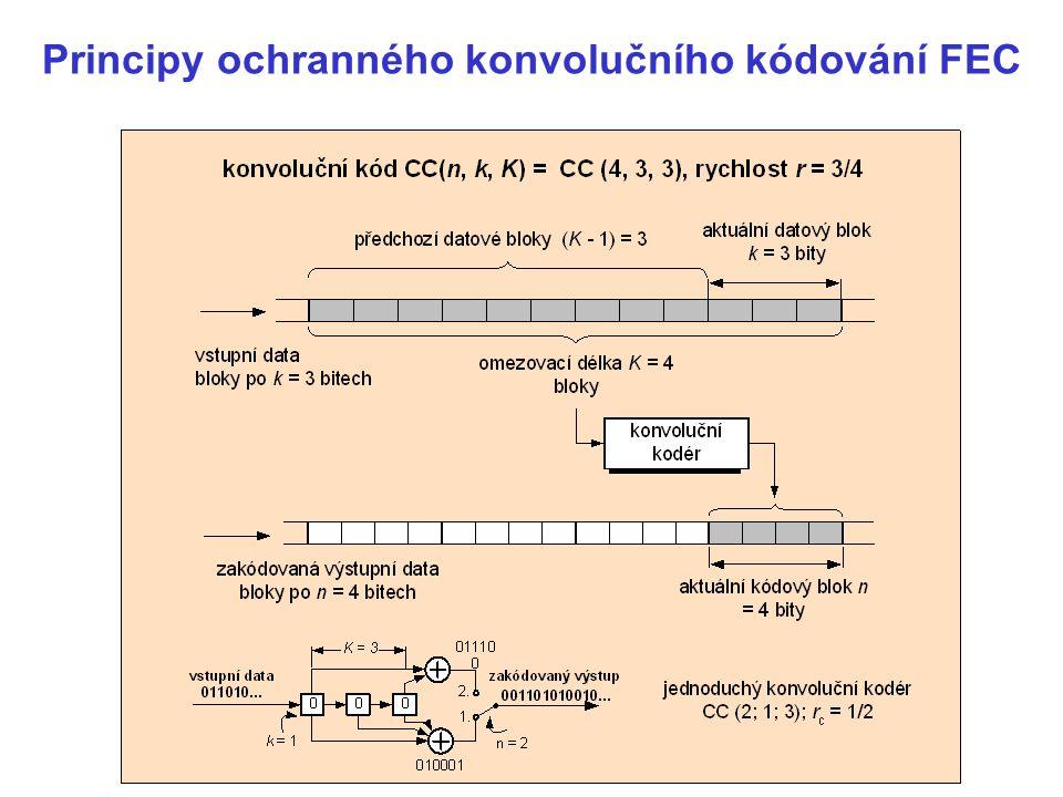 Principy ochranného konvolučního kódování FEC