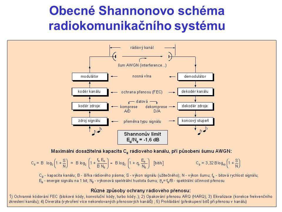Obecné Shannonovo schéma radiokomunikačního systému