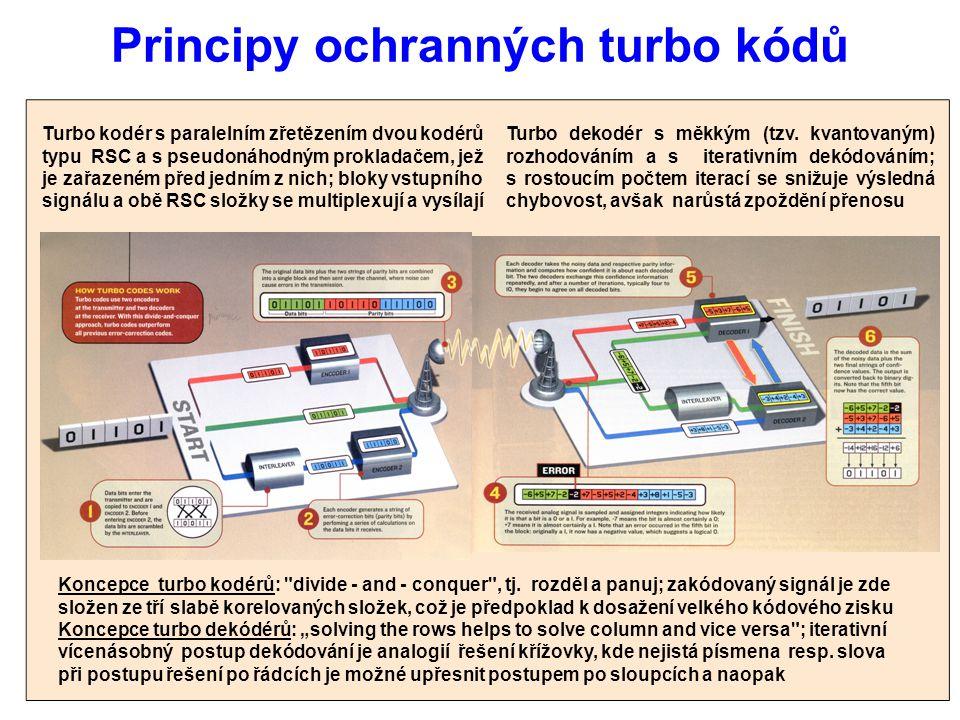Principy ochranných turbo kódů