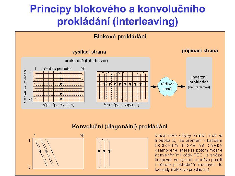 Principy blokového a konvolučního prokládání (interleaving)