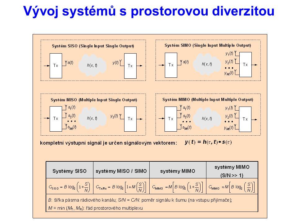 Vývoj systémů s prostorovou diverzitou