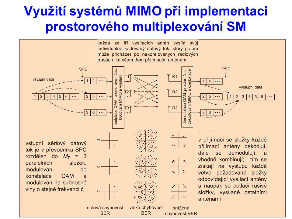 Využití systémů MIMO při implementaci prostorového multiplexování SM
