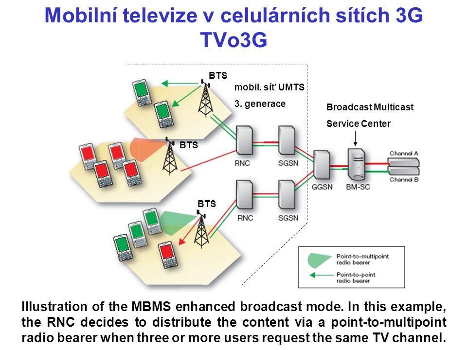 Mobilní televize v celulárních sítích 3G TVo3G
