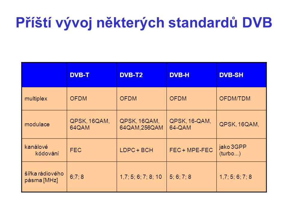 Příští vývoj některých standardů DVB