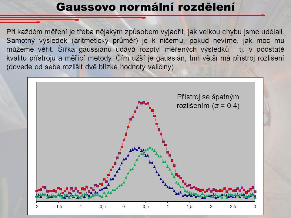 Gaussovo normální rozdělení