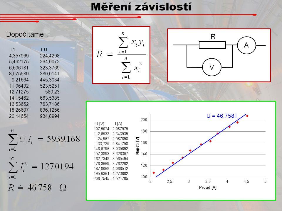 Měření závislostí Dopočítáme : R A V I*I I*U 4,357969 224,4298