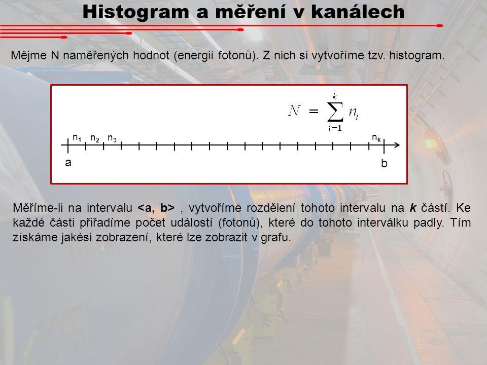 Histogram a měření v kanálech