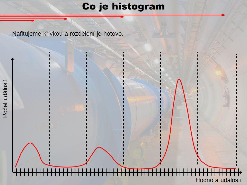 Co je histogram Nafitujeme křivkou a rozdělení je hotovo.