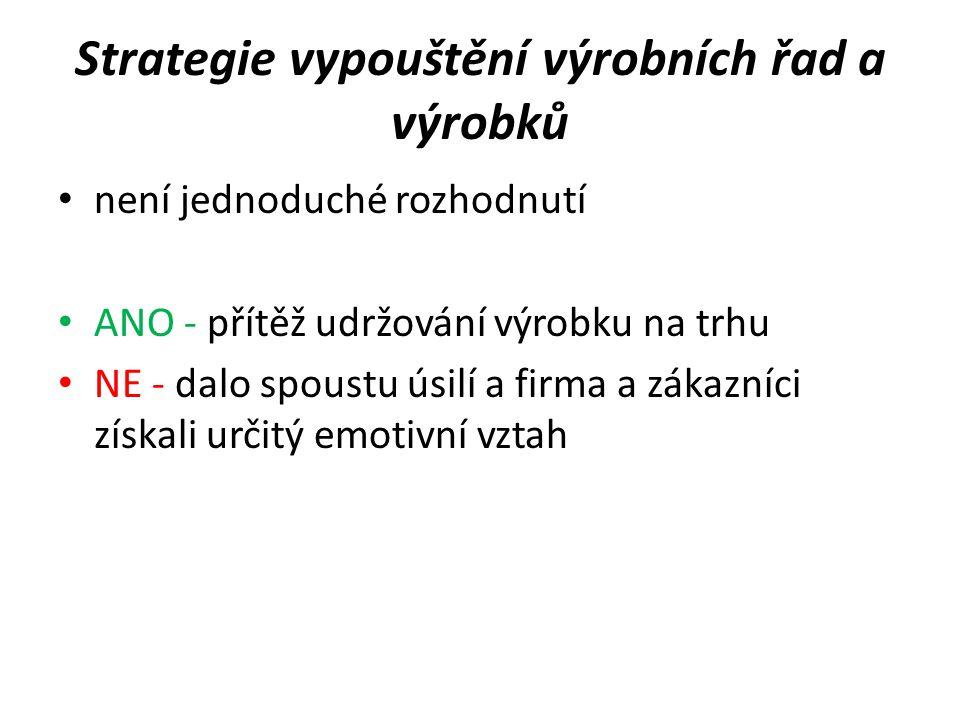 Strategie vypouštění výrobních řad a výrobků