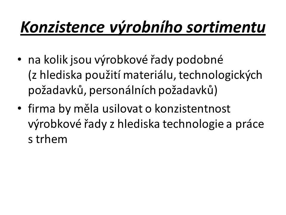 Konzistence výrobního sortimentu
