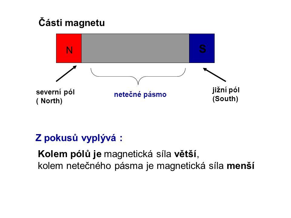 S Části magnetu N Z pokusů vyplývá :