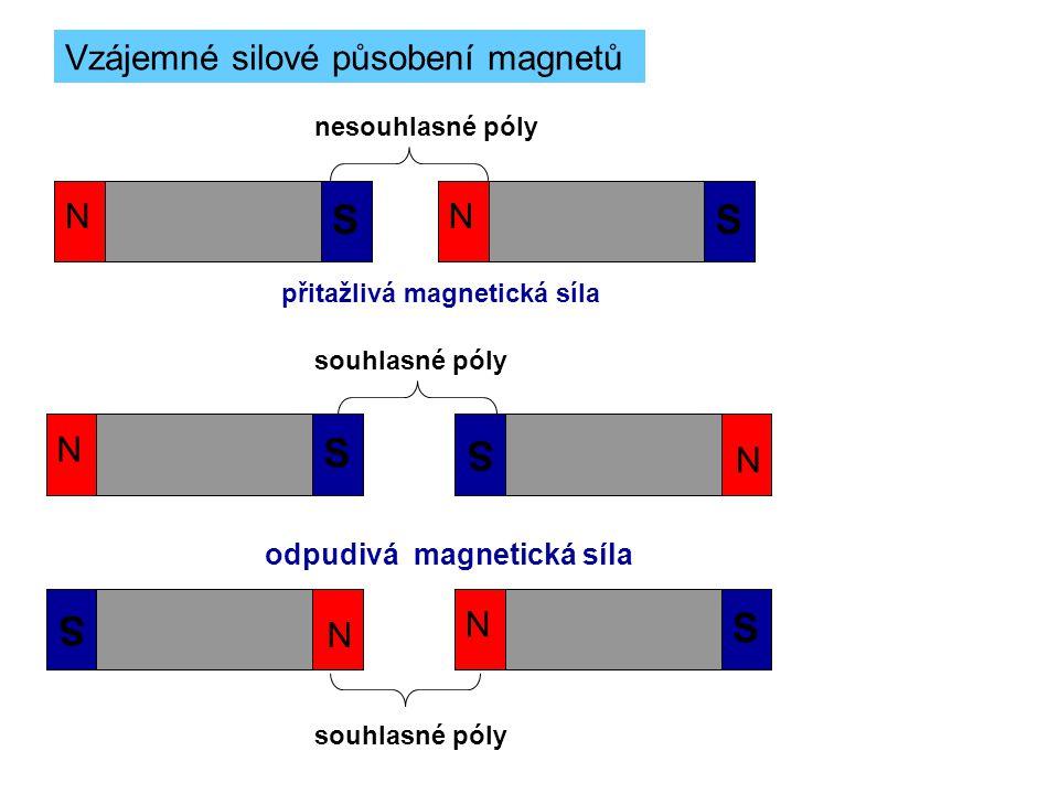 S S S S S S Vzájemné silové působení magnetů N N N N N N